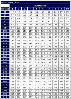 Well I Got 315lbs For 5 Reps Two Days Ago So Guess Ll Try 365lbs Wednesday Bench Press Equivalent Chart