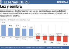5 empresas del IPC de la Bolsa Mexicana que se espera tengan las mayores tasas de crecimiento. 14/10/2014