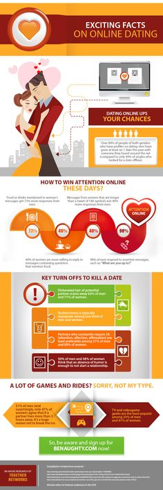BeNaughty.com - Infographic With True Dating Facts Revealed by Benaughty.com   BeNaughty.com revealed exciting facts on online flirting and dating. You won't believe how easy you can win attention at an online dating site like Benaughty.com and how fast adventure becomes a real date. If you're really confused over which dating app or website to choose, be aware and sign up for BeNaughty.com now!   Follow us: https://www.facebook.com/benaugty http://twitter.com/benaughty_com
