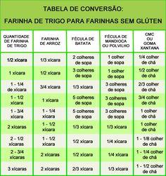 Está na dúvida de como substituir a farinha de trigo pelas opções de farinha sem glúten? A tabela abaixo vai te ajudar! Confira opções de Farinhas sem Glúten: https://www.emporioecco.com.br/farinha-sem-gluten.html