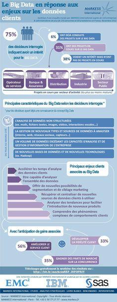 [Infographic] Nouvelles perspectives d'exploitation des données clients avec le big data (French)