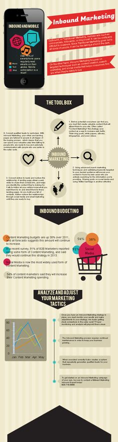 INFOGRAPHIC: Inbound Marketing Tools www.midwestmarketingllc.com