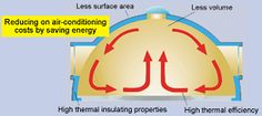 The Antioxidant method of healthy building construction -superior characteristics of the Dome House