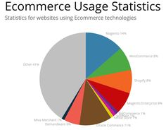 development Services and open cart features, read here : Magento Design, Ecommerce Solutions, Wordpress, Web Development, Good Things, Things To Sell, Open Source, Online Shopping, Internet