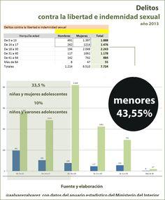 España 2013_  se conocen 24 delitos a la semana contra la libertad e indemnidad sexual. Estos son los datos.