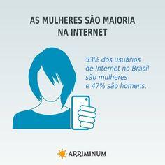 As mulheres são maioria na Internet. 53% dos usuários de Internet no Brasil são mulheres e 47% são homens.