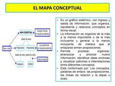 El Mapa Conceptual Exams Tips, Study Techniques, Reading Strategies, Spanish, High School, Mindfulness, Classroom, Teacher, Learning