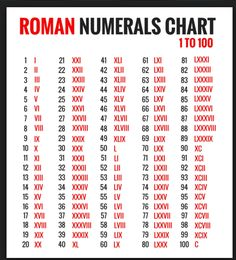 Captured With Lightshot Roman Numerals 1 100 Chart Numeral Font