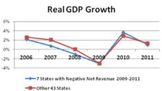 """Is the #Economy really to blame for state #budget shotfalls?     """"Poor economic conditions certainly explain some of the weakness in state government finances in recent years.  However, they clearly do not explain everything.  Seven states – #California, #Connecticut, #Illinois, #Louisiana, #Maryland, #NewJersey, and #NewYork – didn't have positive net revenue between 2009-2011.""""      #GDP — The Institute for Truth in Accounting #Debt #Chart #Infographic"""