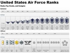 Ranks and insignias of enlisted and officer Air Force service members.
