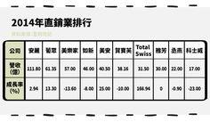 (內文圖)直銷通路─葡萄王(1707)、穆拉德(4109)-05  #StockFeel #Taiwan #ROC #Stock #food #nutrition #health #Direct #business #sale