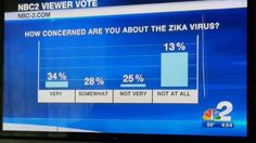 funny fail image news graph on zika virus is not how math works