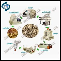 Fish Feed, Duck Bird, Fish And Chicken, Production Line, Grinding, Animals, Ideas, Animais, Animales
