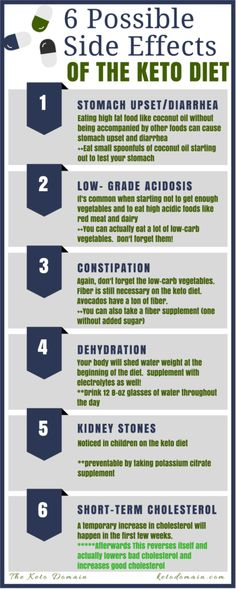37 best Ketogenic Low Carb Infographics images on Pinterest Atkins