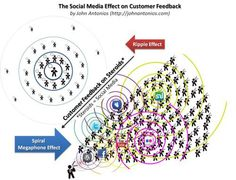 Social Media Effect.Social Networking Effects