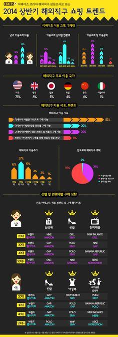 2014 상반기 해외직구 쇼핑 트렌드…소비자가 가장 선호하는 브랜드는 어디? [인포그래픽] #shopping / #Infographic ⓒ 비주얼다이브 무단 복사·전재·재배포 금지