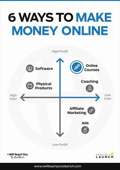 Business ideas: Which online business should you start? | I Will Teach You To Be Rich