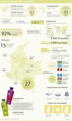 Con bebidas energizantes y nueva imagen, la panela contraataca al azúcar | La República