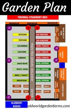 Plan Layout - how to maximize your space and harvest in your garden. Garden Plan Layout - how to maximize your space and harvest in your garden. Organic Vegetables, Growing Vegetables, Vegetables Garden, Veggies, Garden Bark, Strawberry Beds, Planer Layout, Vegetable Garden Planning, Vegetable Gardening