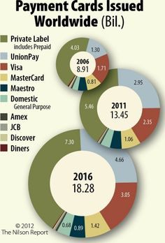 China UnionPay Has Become the Biggest Global Card Issuer