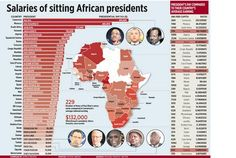 Salaries for sitting African presidents