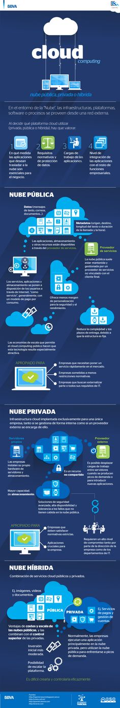 Cloud computing: public private or hybrid. - Host your website with VPS Hosting which can accomodate ten thousands visitors a day - Cloud computing: public private or hybrid. Computer Technology, Computer Science, Computer Tips, Cloud Computing Services, Computer Network, Cloud Based, Information Technology, Big Data, Marketing Digital