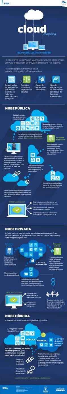 Infografía Cloud computing, nube pública, privada o híbrida bbvaopen4u