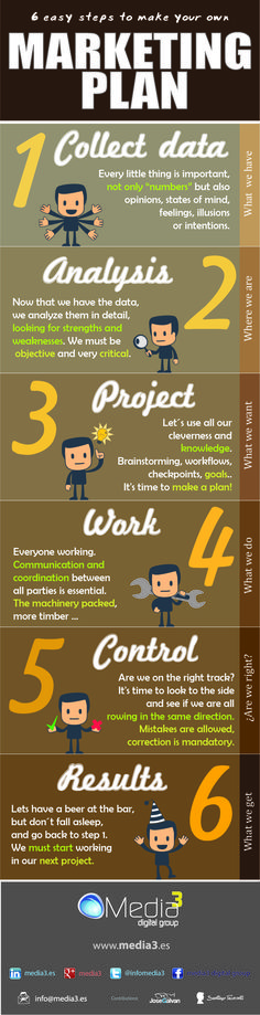 #INFOGRAPHY: YOUR MARKETING PLAN IN 6 EASY STEPS.