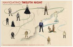"""Navigating Twelfth Night""  This image nicely helps us to understand how all the characters in Twelfth Night are related to each other.   When you actually enter the site, it describes of the characters."