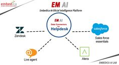 Are you company or an organization? Want to improve customer service? You are at the right place! Enable the best practices for customer by visualizing and tracking the metrics in real-time with EM AI Platform. Provide the best customer service with our platform.     #customerexperience #customerservice #customersatisfaction #emaiplatform #artificialintelligence #machinelearning #ai #ml #deeplearning #automation #technology #istanbul #newyork #london #sanfrancisco Good Customer Service, Customer Experience, Deep Learning, Data Science, Artificial Intelligence, Machine Learning, Ems, Web Design, Platform
