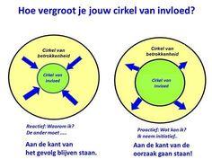 Stephen Covey, Leader In Me, 7 Habits, Leiden, Personal Development, Mindset, Coaching, Management, Image