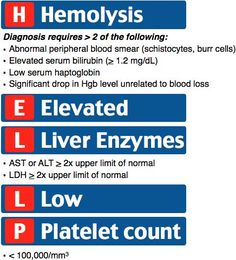 HELLP Syndrome HELLP syndrome is confirmed with laboratory testing, which shows microangiopathic hemolytic anemia (