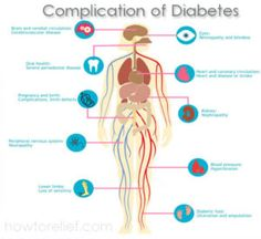 Diabetes Mellitus: Symptoms, Risk Factors, Causes And Treatment
