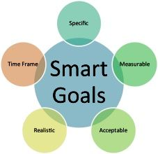 SMART Recovery® - Values and Goals Clarification