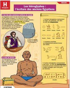 Educational infographic : Educational infographic : Les hiéroglyphes : l'écriture des anciens Égypt