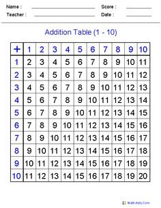 Blank Addition Table