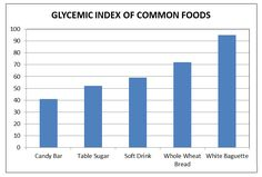 glycemic index of common foods