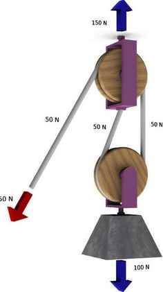 experimental physics - How to make a pulley system with a mechanical advantage of - Engineering Stack Exchange Mechanical Power, Mechanical Engineering, Marine Engineering, Pulleys And Gears, Pully System, Mechanical Advantage, Block And Tackle, Shop Storage, Simple Machines