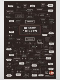 And here is a fun chart to help you choose the Wine according to your occasion. By WineFolly -winenerd -wines -chart