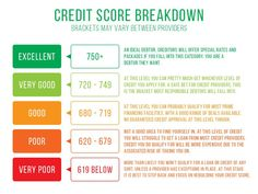 What is a good credit score in South Africa? An important part of personal finance, learn what you need to about building your credit score. Good Credit Score, Check Your Credit, Best Interest Rates, Credit Bureaus, Credit Rating, How To Apply, How To Get, Learning To Be