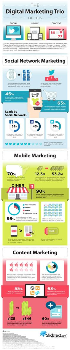 Social, Mobile, Content - The Digital Marketing Trio Of 2013 [infografic]