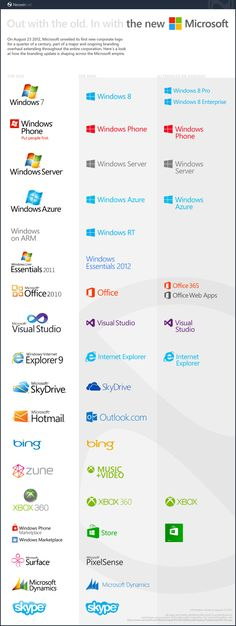 The new Microsoft brand family, at a glance