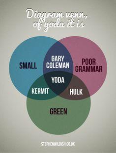 Diagram Venn of Yoda it is