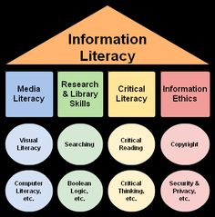 Information Literacy Umbrella by danahlongley, via Flickr
