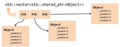 Code And Graphics: Vector of shared pointers