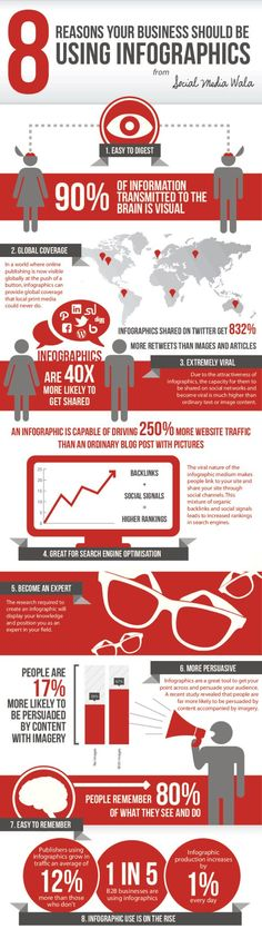 8 Reasons Your Business Should be Using Infographics