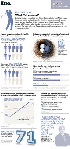 Retirement ? what #retirement ?  #Infographic: #Entrepreneurs are working longer and relying on smaller nest eggs. And many say they'll never retire.