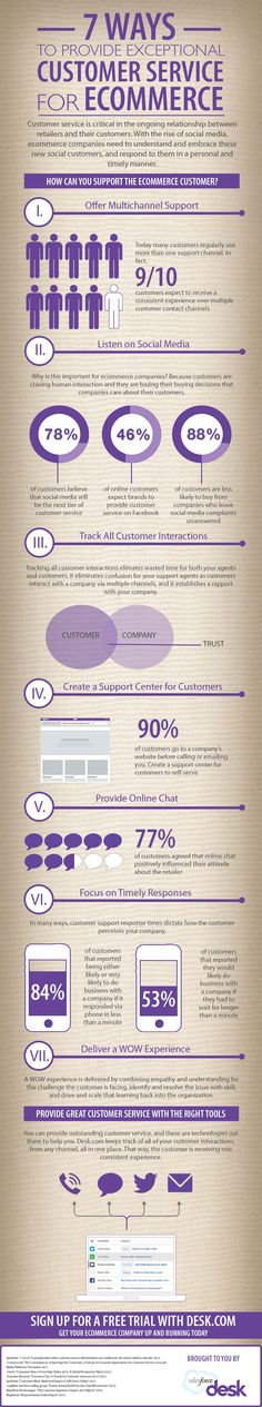 Ways To Support The eCommerce Customer Infographic: 7 Ways to provide exceptional customer service for eCommerce.Infographic: 7 Ways to provide exceptional customer service for eCommerce. Strategisches Marketing, Marketing En Internet, Marketing Digital, Business Marketing, Content Marketing, Online Marketing, Social Media Marketing, Online Business, Social Business