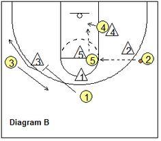 Basketball play - 32-High - Coach's Clipboard #Basketball Coaching