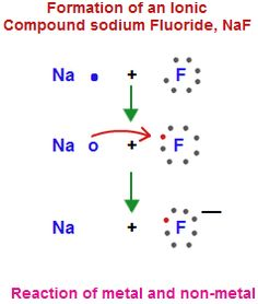 characteristic properties of ionic compounds